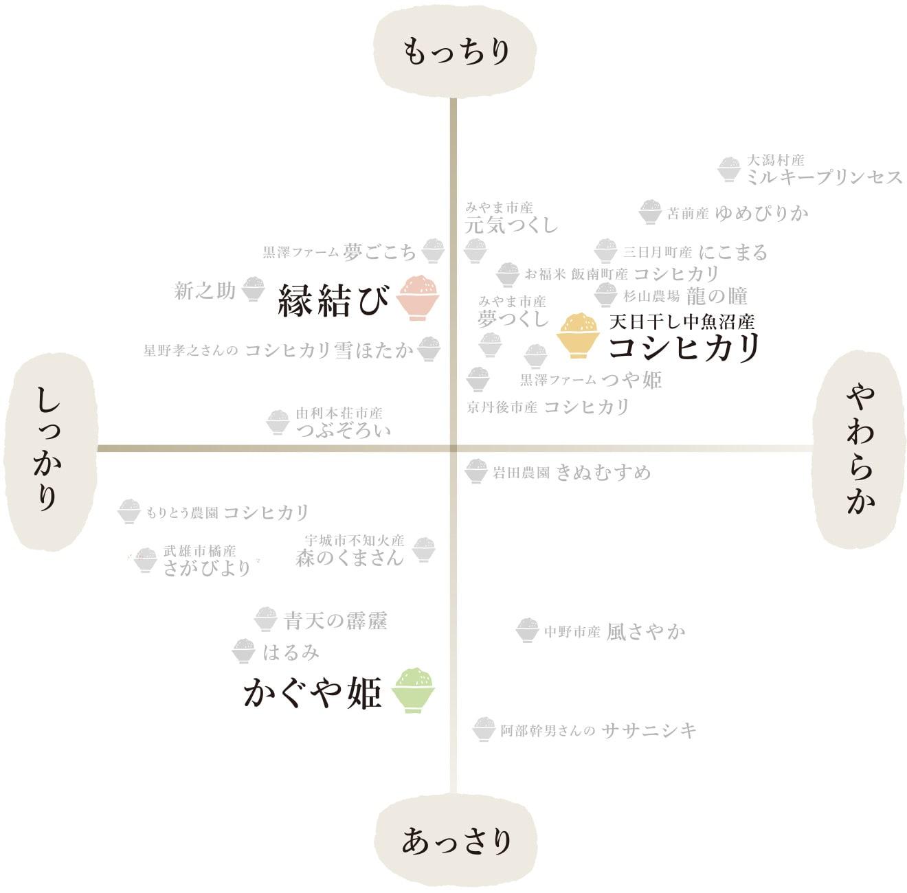 お米マップ